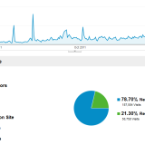 How I lost 238342 visitors to this site