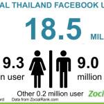 facebook thailand